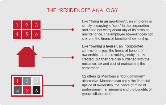 residence-analogy-70percent